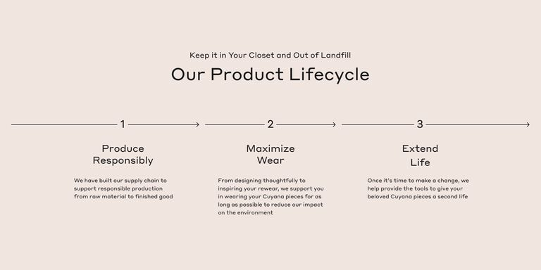Infographic showing how Cuyana Produces Responsibly, Maximizes Wears, and Recycles to create sustainable products